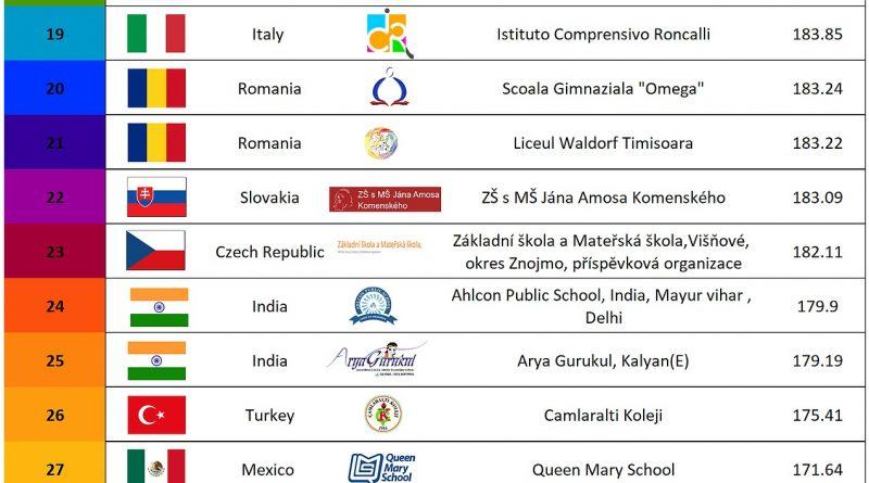 Nečekaný úspěch žáků v mezinárodní soutěži